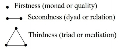 Firstness Secondness Thirdness Monda Dyad Triad.jpg