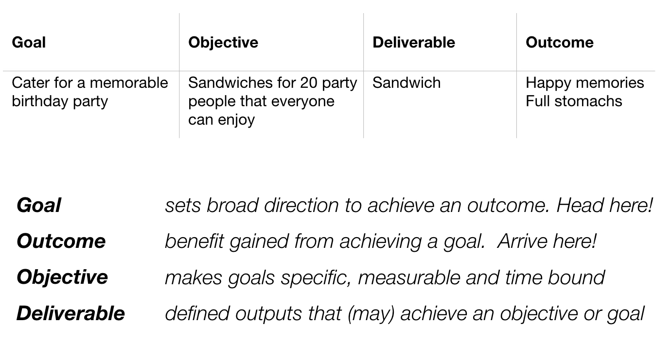 goals-outcomes-objectives-deliverable.jpeg
