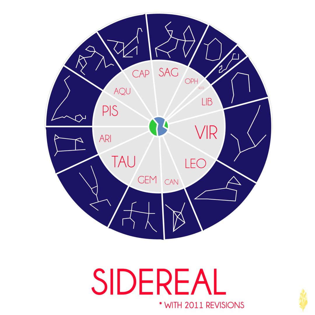 A modern Sidereal astrological calendar (image made by the artist Kaleidoscope!)