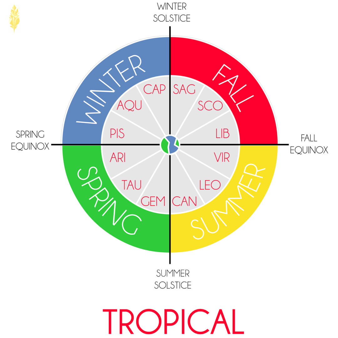 A Tropical astrological calendar (image also by the artist Kaleidoscope!)