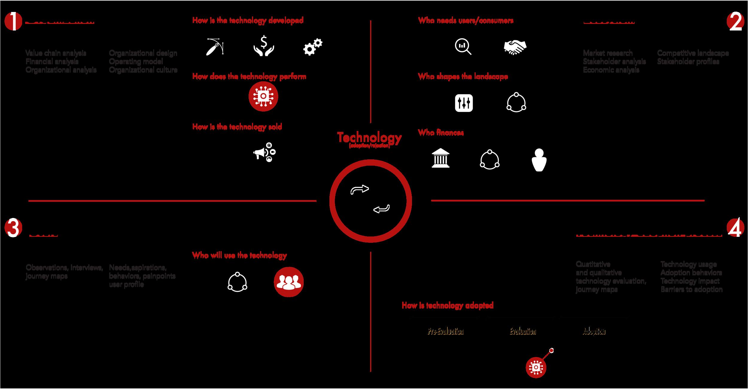 Technology-adoption-process.png