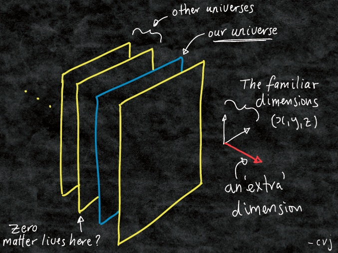 [Figure 1] A depiction of how zero matter could cross into our universe from a parallel universe. Copyright: Dr. Clifford V. Johnson:  http://asymptotia.com/2016/02/02/it-came-from-elsewhere/ . Reprinted with permission.