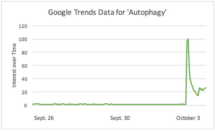 """Figure 1. Google trends data for searches of """"autophagy"""" from September 26-October 3, 2016."""