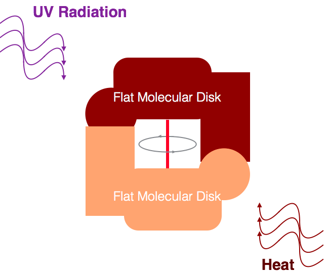 Figure 4.   The molecular disks are constructed to mechanically restrict their movement in one direction only. When energy is added the disks will rotate and flap over each other locking them in place and preventing them from reversing to their previous position. Only when energy is added in the form UV radiation or heat will the next movement occur, again locking the flat disks in the next position. This continued movement and locking continues until a full rotation is achieved.  Credits: Image compiled by Nisar A. Farhat.