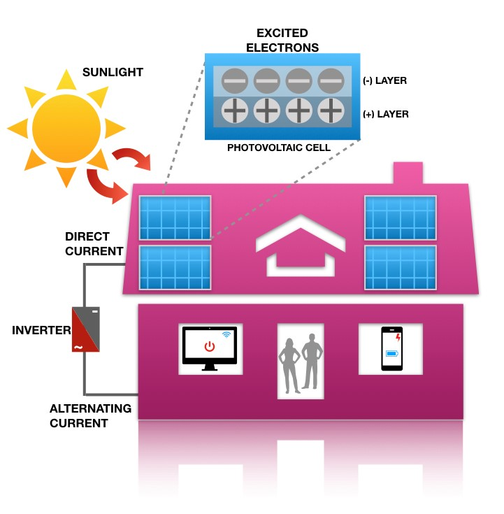 Solar panels capture energy from the sun in their photovoltaic cells, and following a conversion to alternating current, produce usable electricity for homes. Image Credit: Nyasha Maforo