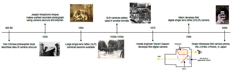 """Timeline of advancements in camera technology.  Image Credits: 1. """" View from the Window at Le Gras """" by Joseph Nicéphore Niépce is licensed under  CC0 1.0 Universal (CC0 1.0) Public Domain Dedication . 2. """" 1884 Michigan Wolverines football team ."""" by 1884  Michigan football team photograph  is in the  Public Domain . 3. """" 4th of July in Paris, France, 1918 (7466415374) """" by  USMC Archives  is licensed under  CC BY 2.0 . 4. """" A montage of notable events in the 1930s ."""" by  User:CatJar  is licensed under  CC BY 2.0 . 5. """" Camera Communication """" by  Pixabay  is licensed under  CC0 1.0 Universal (CC0 1.0) Public Domain Dedication . Image Compiled by Kristina Garske."""