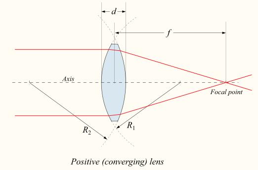 Converging lens.png