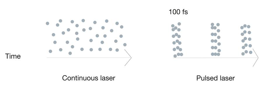 Figure 5: On the left is an example of a laser that continuously beams photons over time. On the right is an example of a pulsed laser used in two-photon microscopy. Every 100 femtoseconds, the pulsed laser shines a high-density of photons. Image Credit: Victoria Sun.