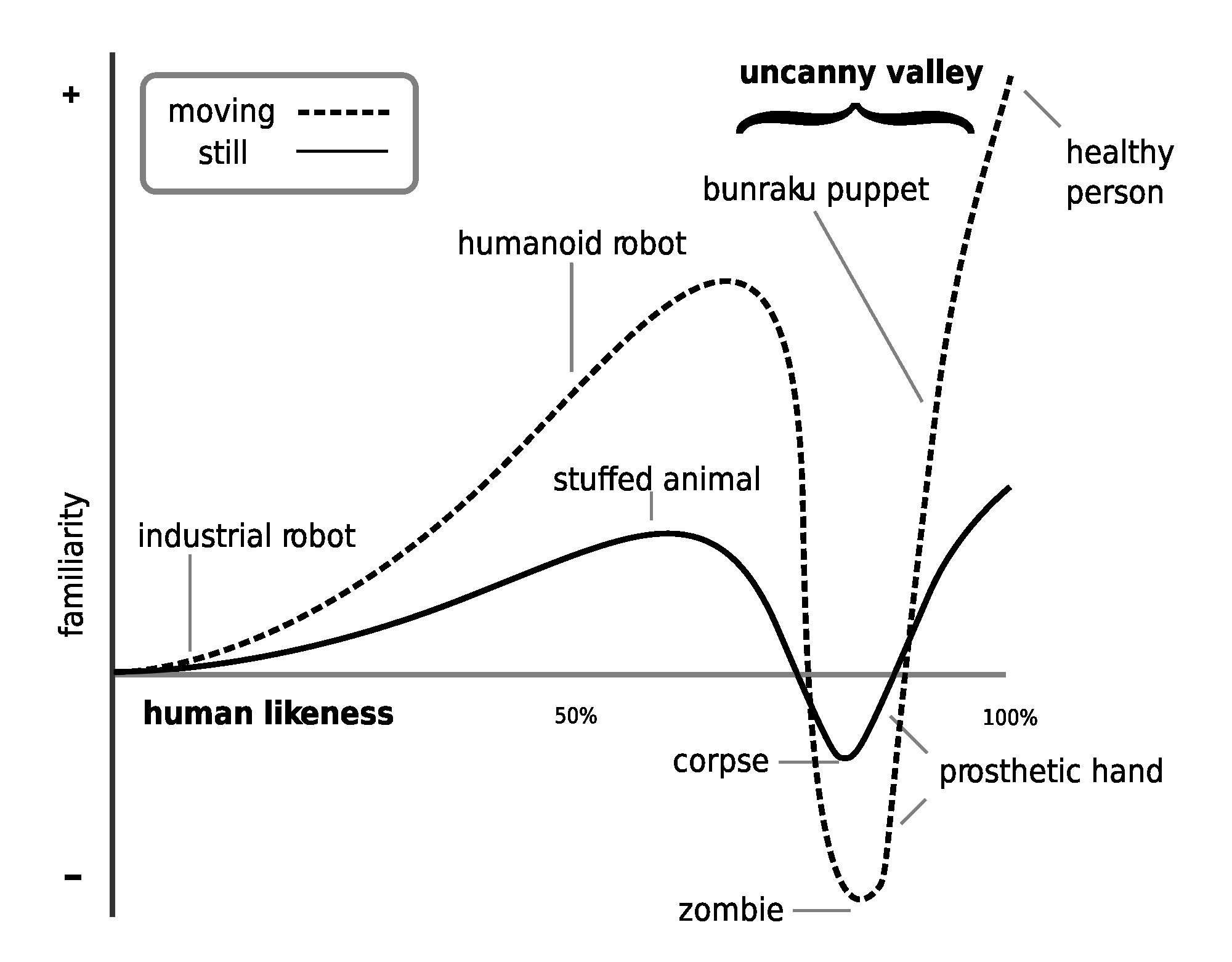 Figure 2: A visualization of the uncanny valley effect described by Masahiro Mori. As objects become more human-like (x-axis), feelings of familiarity will increase (y-axis). However, at a certain point, the positive feelings will dramatic decrease when the object is human-like, but not quite human. By Smurrayinchester. Licensed under CC BY-SA 3.0.