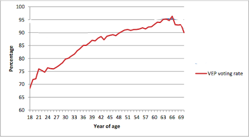 This graph from the    Australian Electoral Commission    shows us what percentage of eligible voters actually voted in the 2013 Federal election by age group - the difference between how many eligible voters under 25 who vote, compared to those who are 50+ is huge. (Note: Graph has been edited to omit irrelevant information to this article).