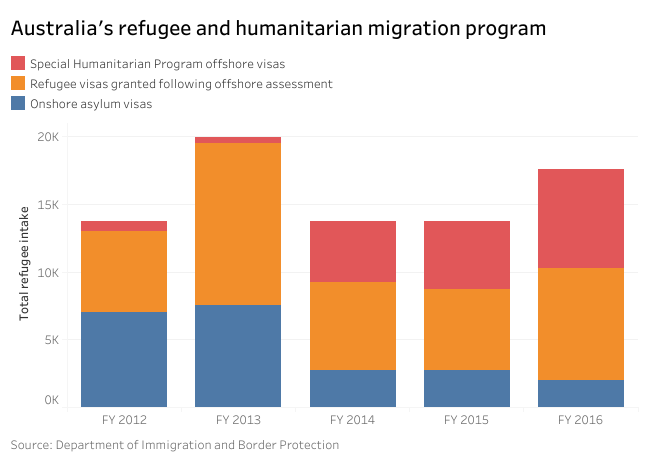 Statistics on Australia's refugee and humanitarian migration program each year. credits: Department of Immigration and Border Protection/ABC News.