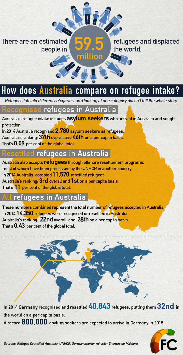 Infographic about Australia's refugee Intake. Credits: Refugee Council of Australia, UNHCR, Thomas de mAIZIERE/fACT cHECK