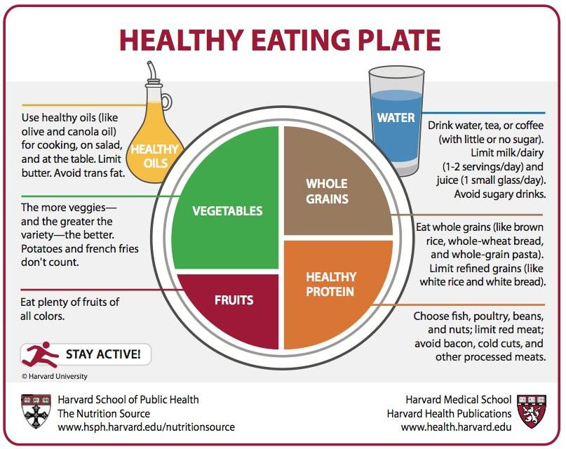 Harvard Healthy Eating Plate.jpg