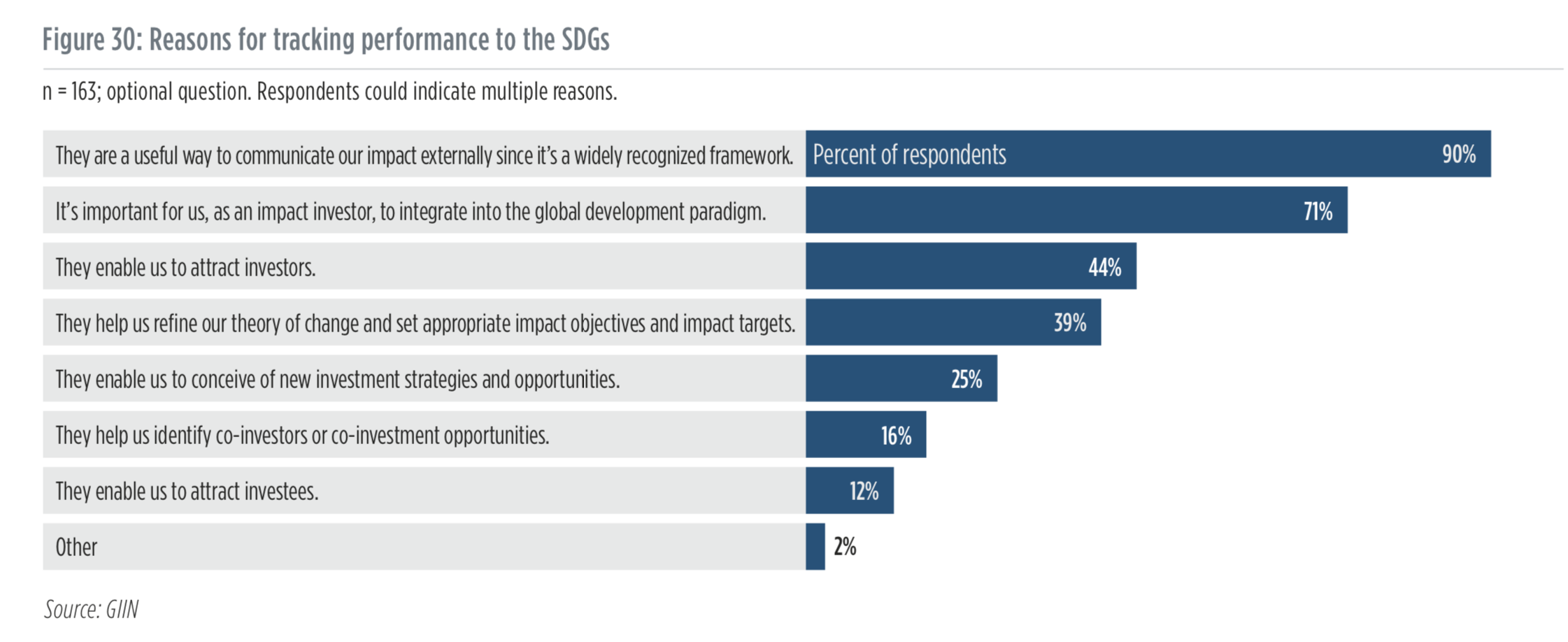 Figure 30 reasons for tracking to the SDGs - GIIN 2019 Annual Report