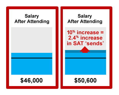 "A 10% increase in a college's salary score on College Scorecard is already causing a 2.4% increase in a school's SAT ""send"" scores -- a leading indicator of changes for college prospect behavior. There's an even greater bump for private school prospects and other demographics. Stat sources: Brookings Institute, College Board"