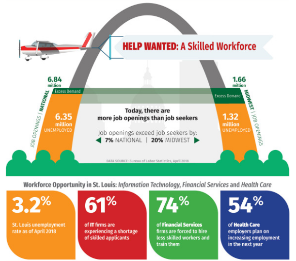 St Louis Louis workforce infographic.PNG