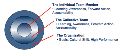 Components of the Living Systems Approach – change from within that radiates outward to create learning, increased performance capacity and organizational results!
