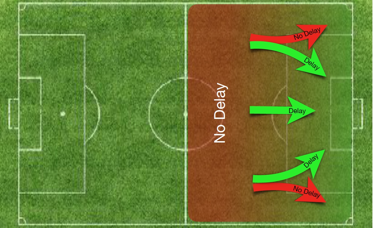 A clear run into/towards the opponents' penalty area implies where the player controls the ball not from where the pass is made.