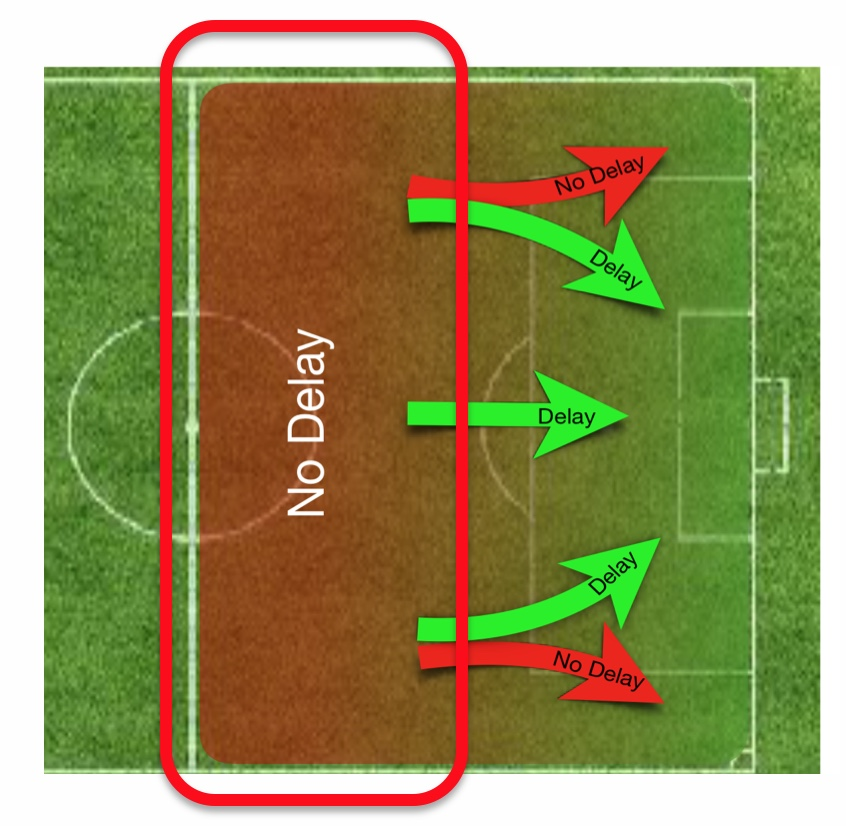 Near midfield: No delay with flag or whistle