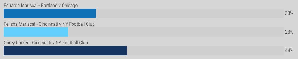The Mariscals split the vote opening the door for Corey Parker to win.