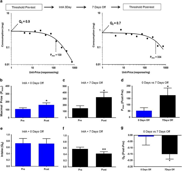 Figure 4. Calipari et al., Neuropsychopharmacology, 2015