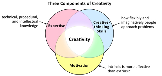 Harvard Business School professor Teresa Amabile's conceptual model for the source of creativity.