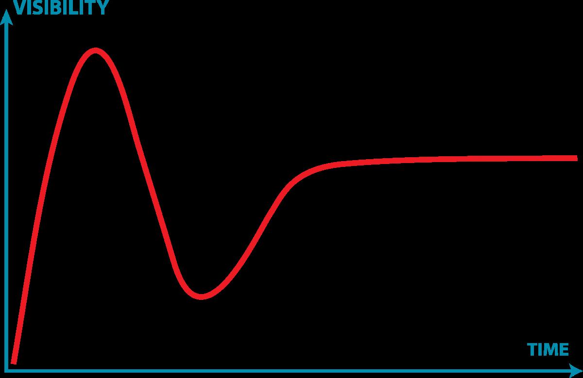 Gartner Hype Cycle generic.png
