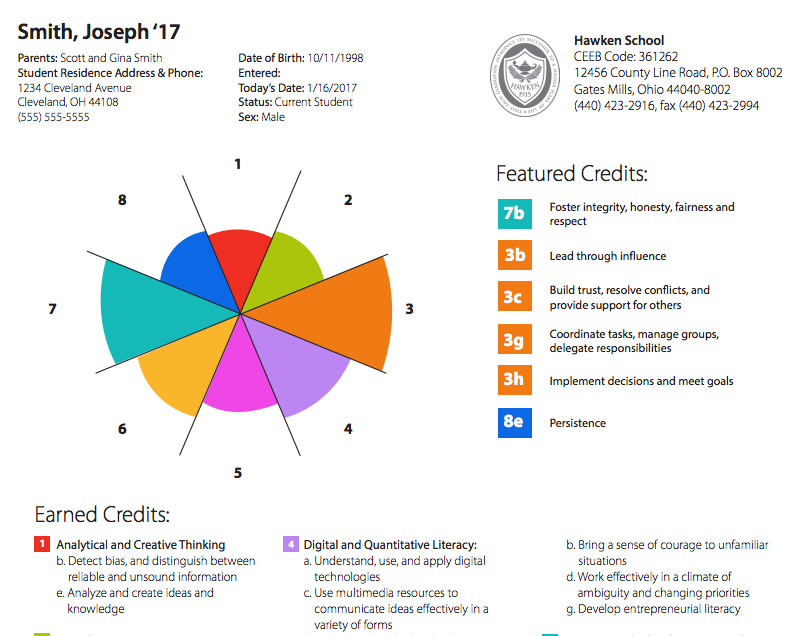 One concept model for an educational mastery transcript, produced by the  Mastery Transcript Consortium .