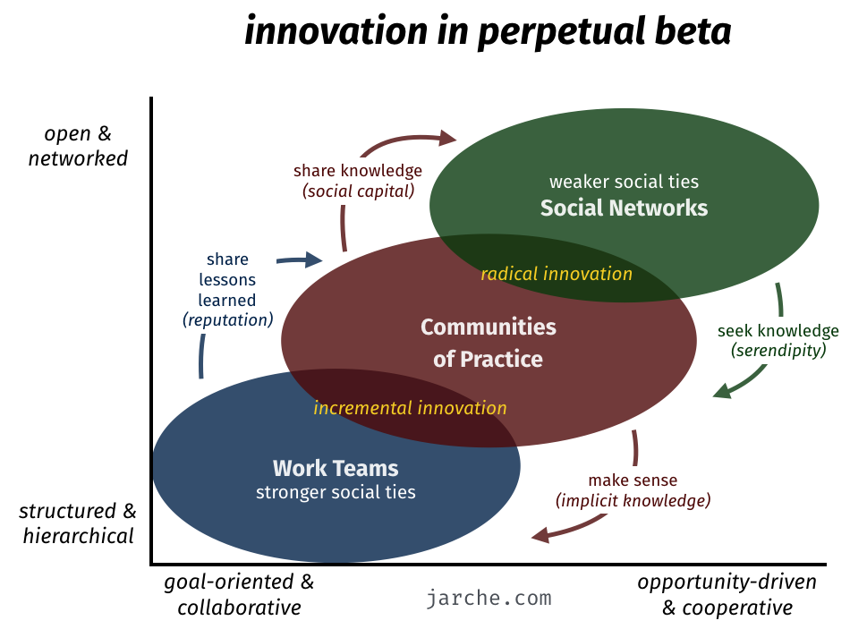 Innovation's Social Architecture.png
