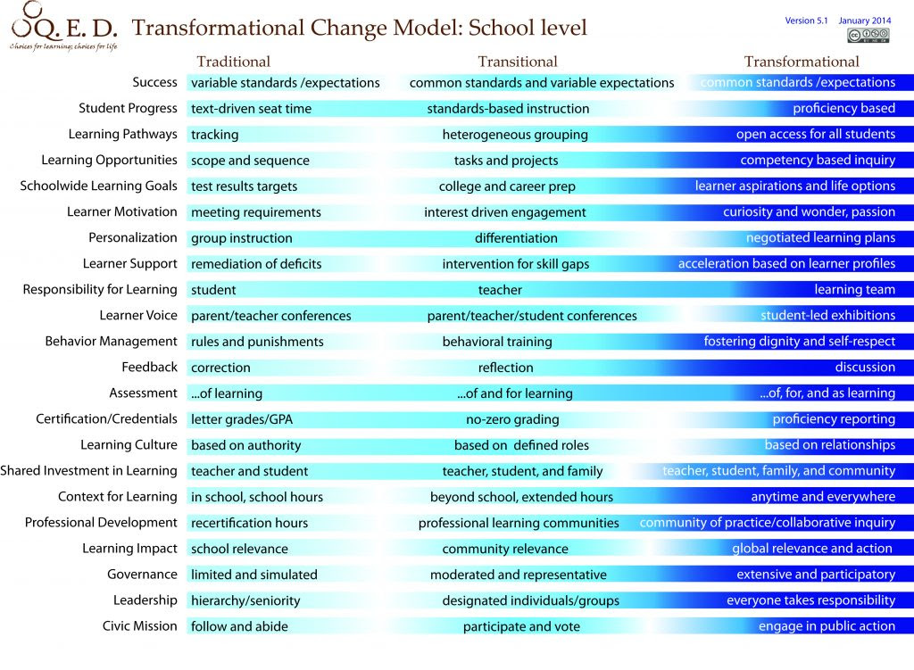 Transformational Schools Model.jpg