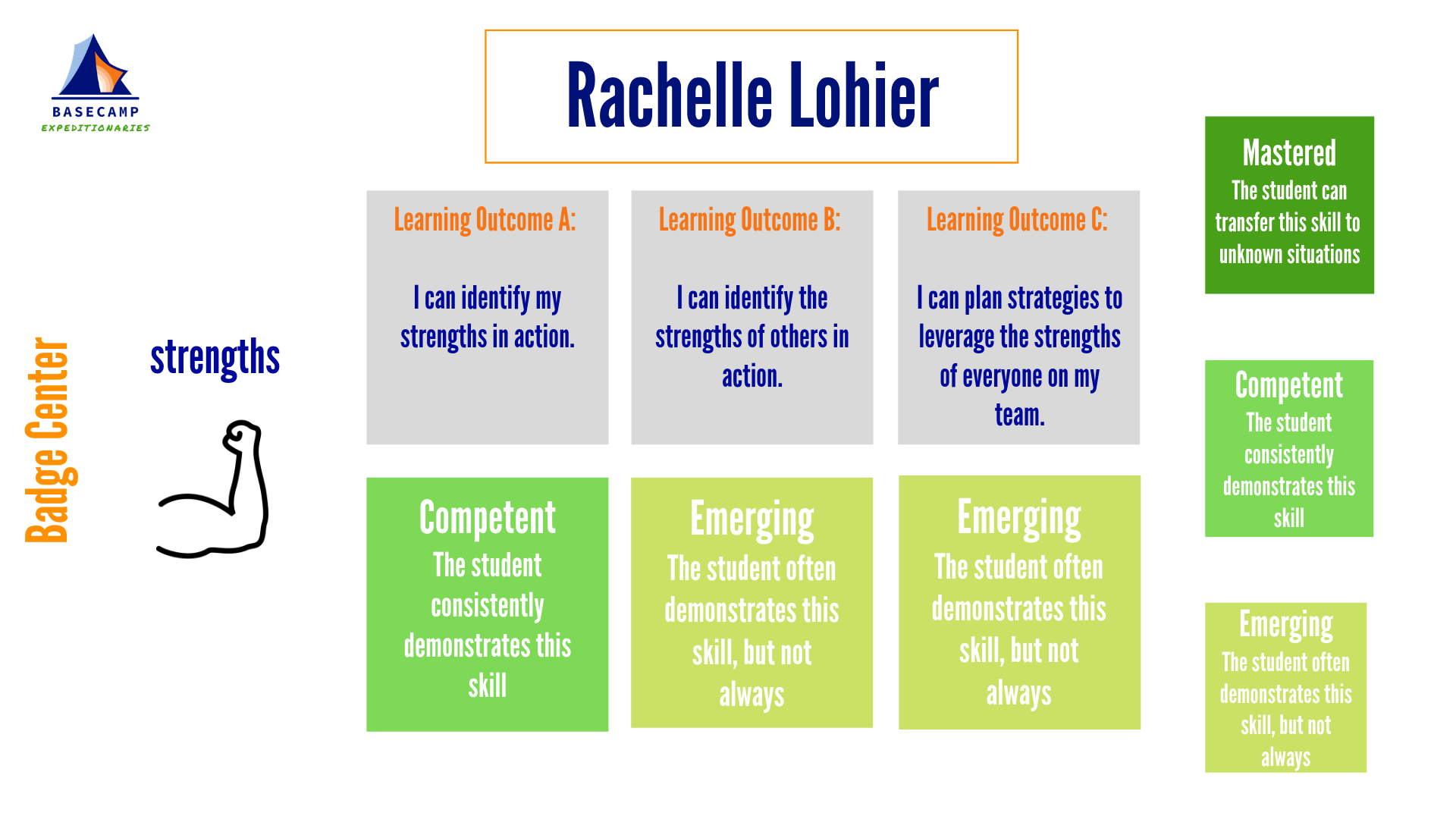 Lohier, Rachelle--strengths outcomes.png