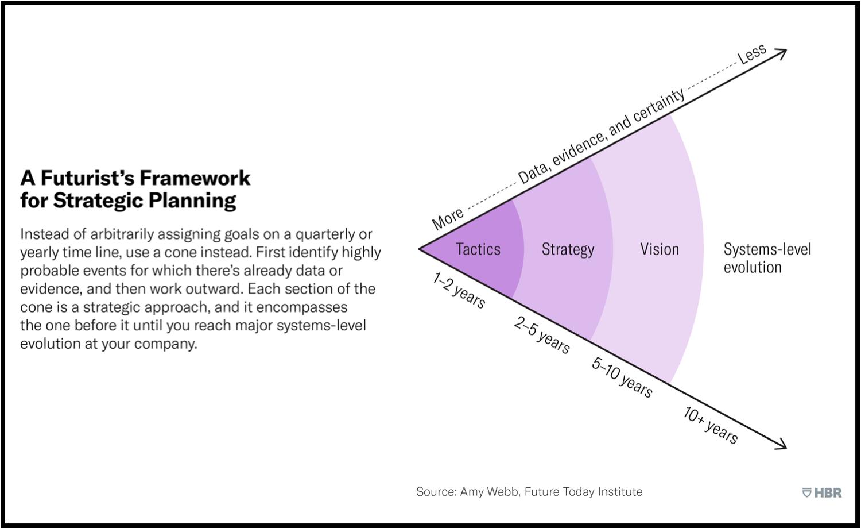 Strategic Planning Like a Futurist.png