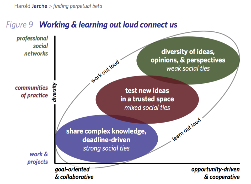 Harold Jarche's schema for how we can design communities of learning within our organizations, across organizations, and throughout networks. (source: jarche.com)