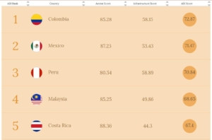 Top 5 Countries of the Affordability Drivers Index, A4AI, 2017