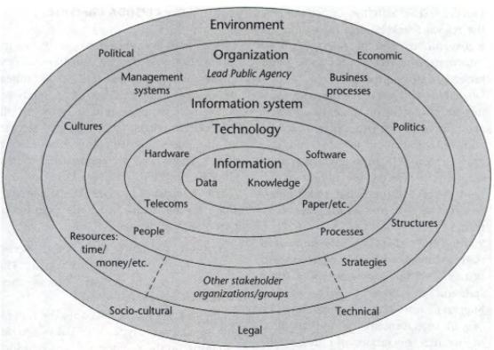 Figure 1: Full model of eGovernment Systems (Heeks, 2006:5)