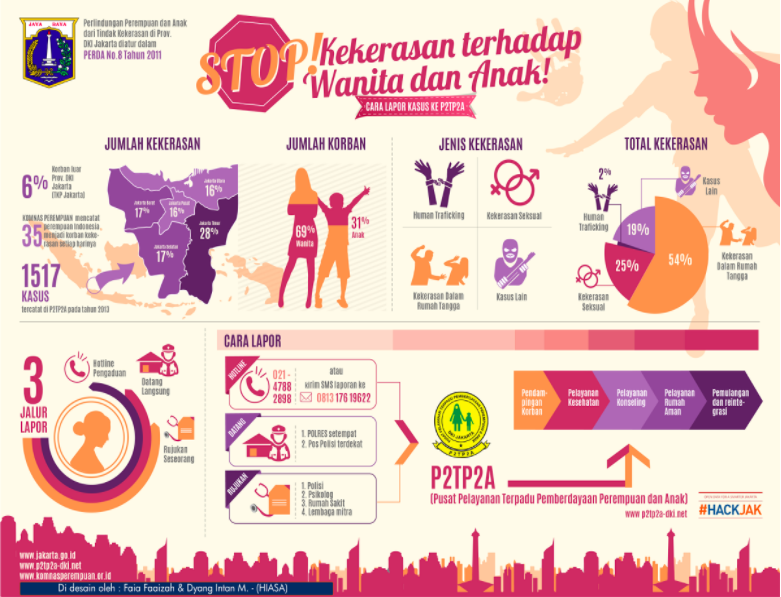 Figure 2: infographic based on data violence against women and children published by city government of Jakarta (source:  city government of Jakarta )