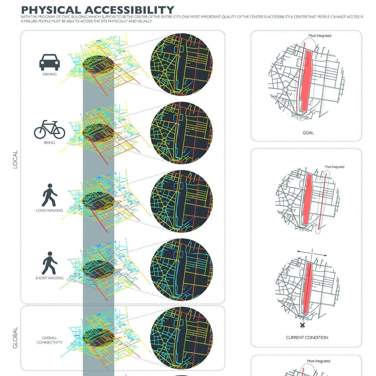 Analysis of accessibility by transit modes