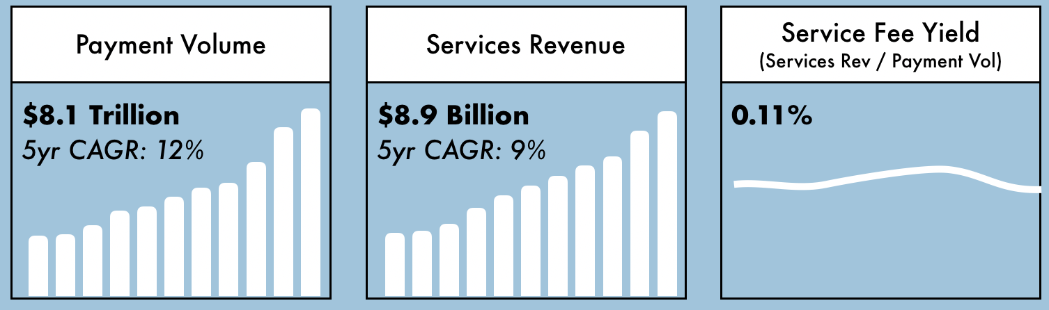 In 2018, Visa's services revenue was $8.9 billion on $8.1 trillion of network spend. That means Visa pockets about 0.11% of every transaction, which is known as the service fee yield.