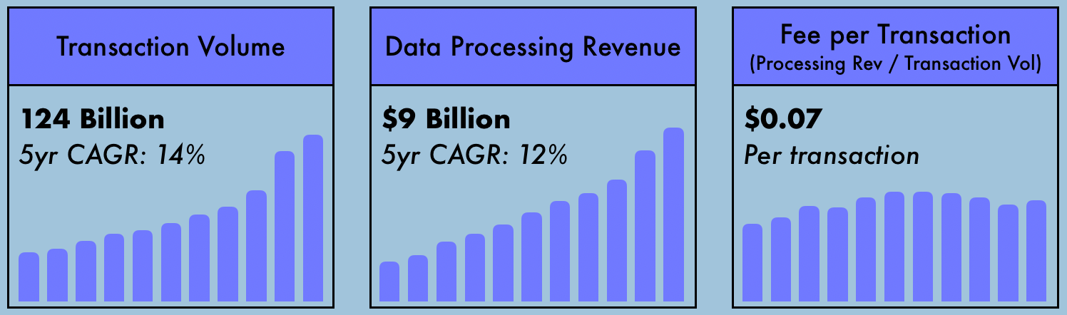 In 2018, Visa's data processing revenue was $9 billion, on 124 billion transactions. That works out to $0.07 per transaction.