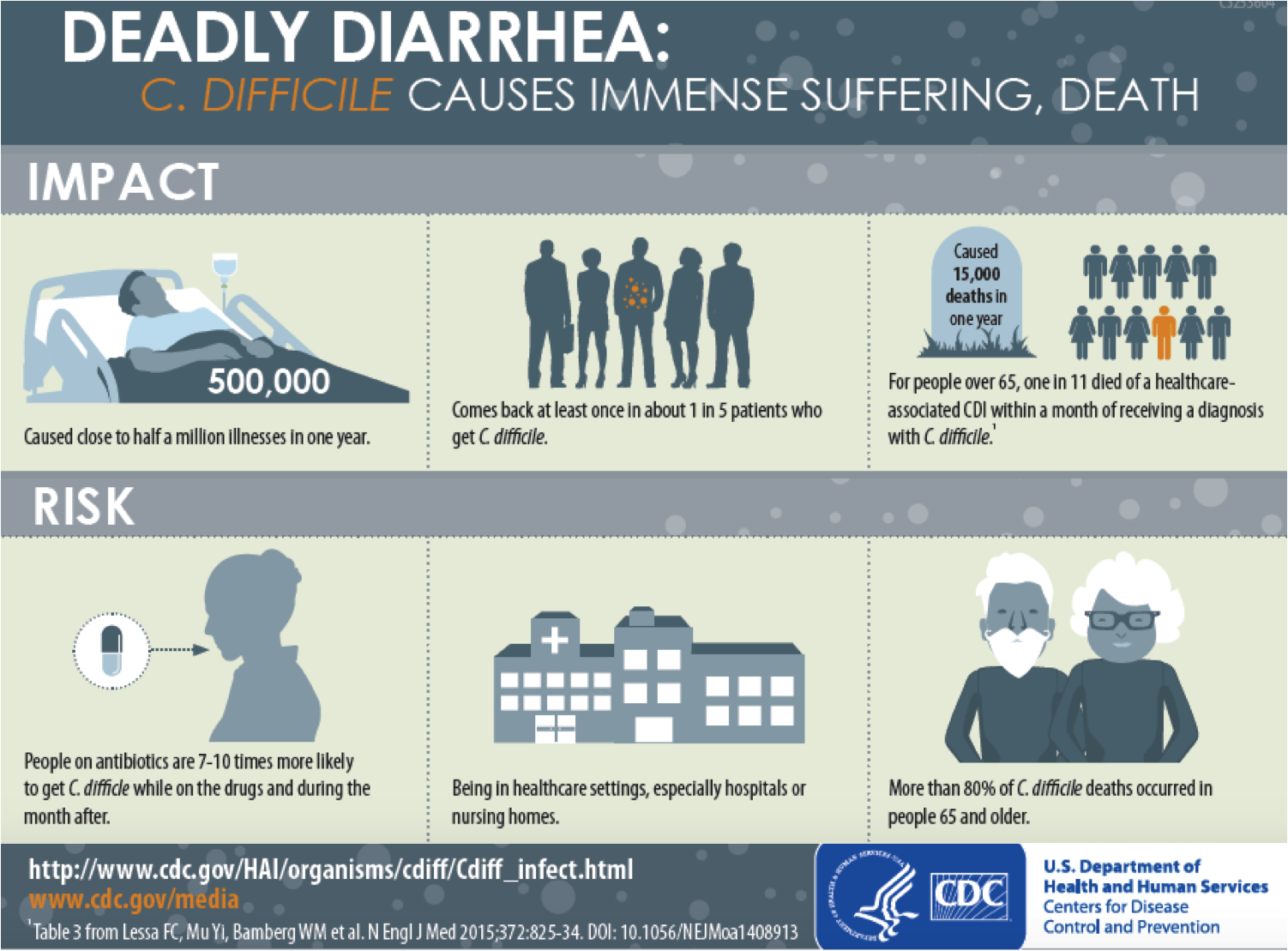 CDC C diff.png