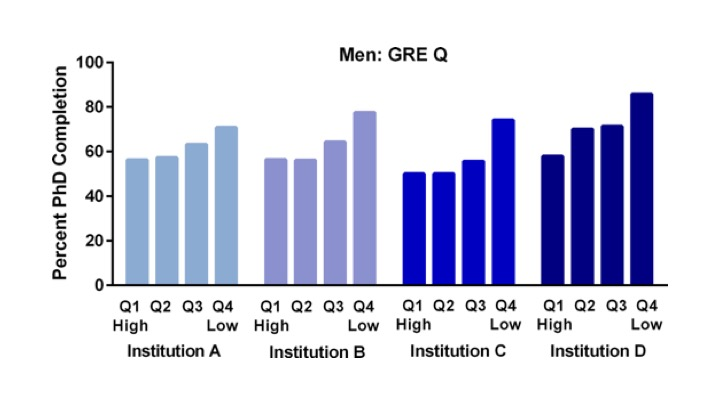 Relationships between GRE Quantitative quartile (Q) scores and PhD completion rates for men in four state flagship universities.
