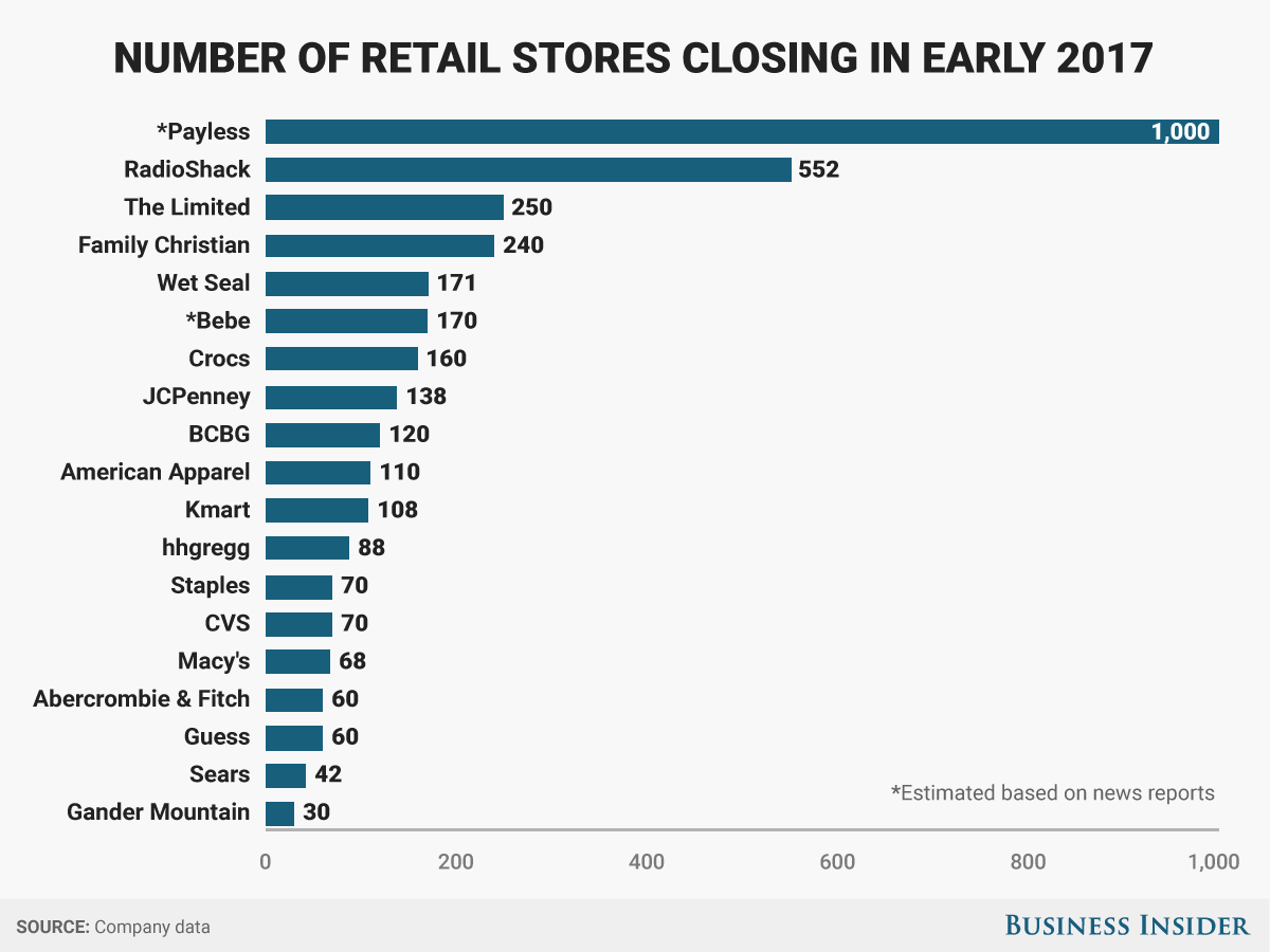 This is from late March. Speculated bankruptcies since then include Gymboree and Rue21, per  @BankruptRetail .