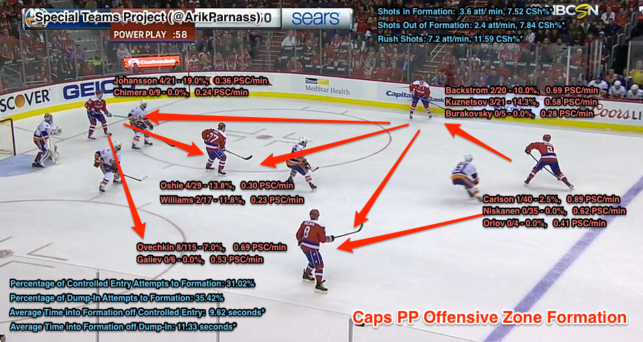 Adam Oates' 1-3-1 has quietly taken over the NHL, as most teams now use some form of it in the offensive zone on the power play.