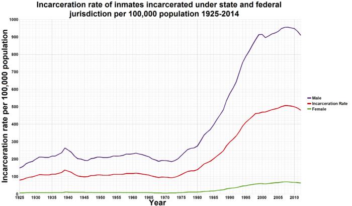 U.S. Incarceration Rate 1925-2010