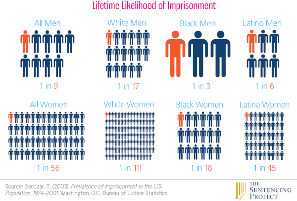 Likelihood of Imprisonment during Lifetime by gender and race