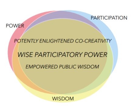 Ideal Wise Democracy Model