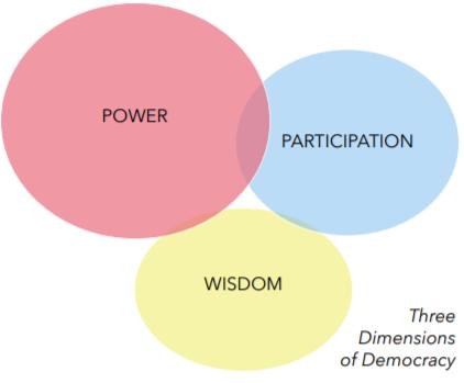 Current Democracy Model