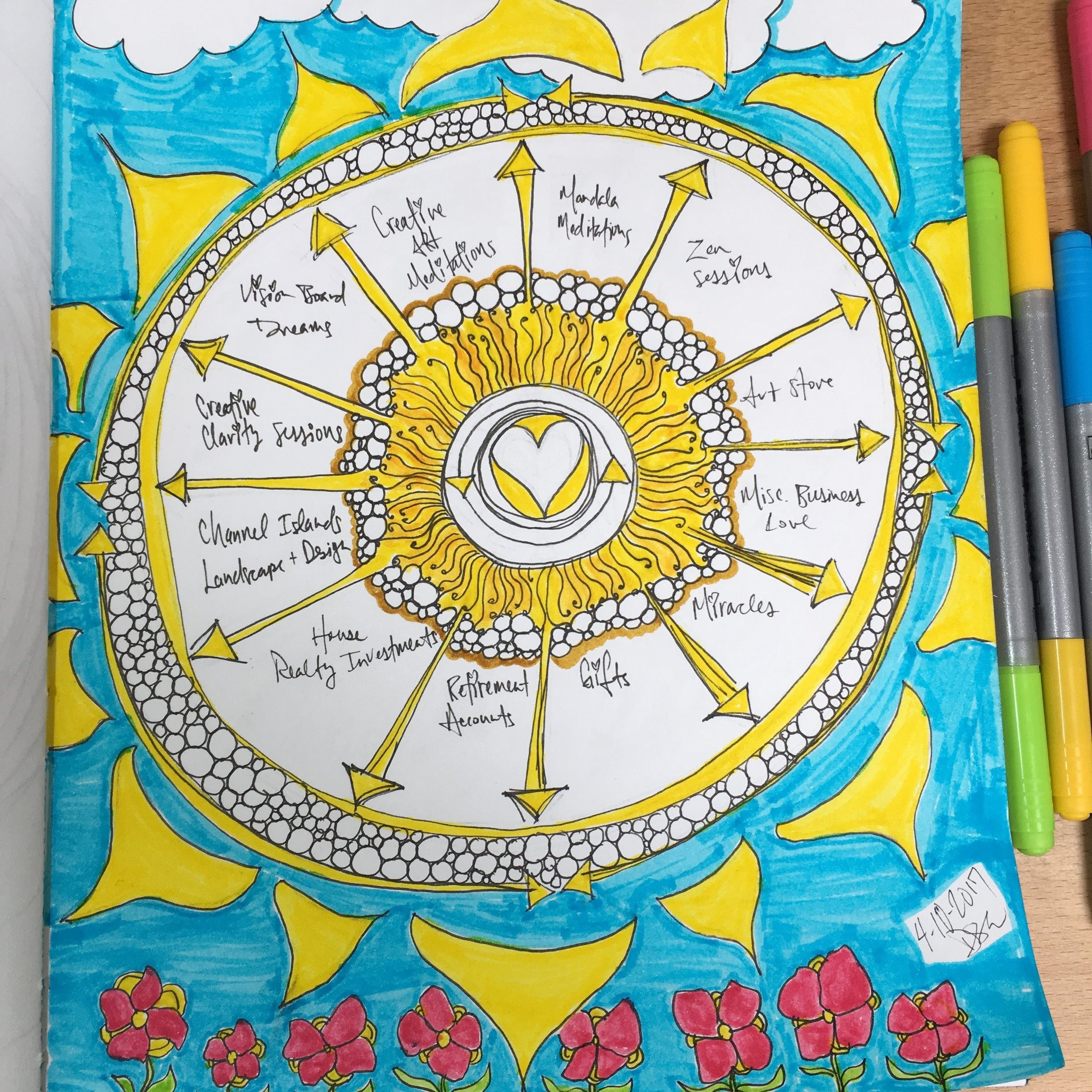 desiree east creativity coaching money wheel.JPG
