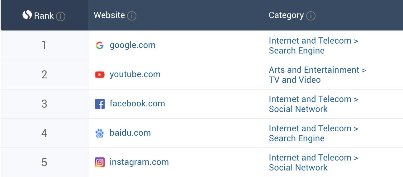 top five ranked websites worldwide 2019