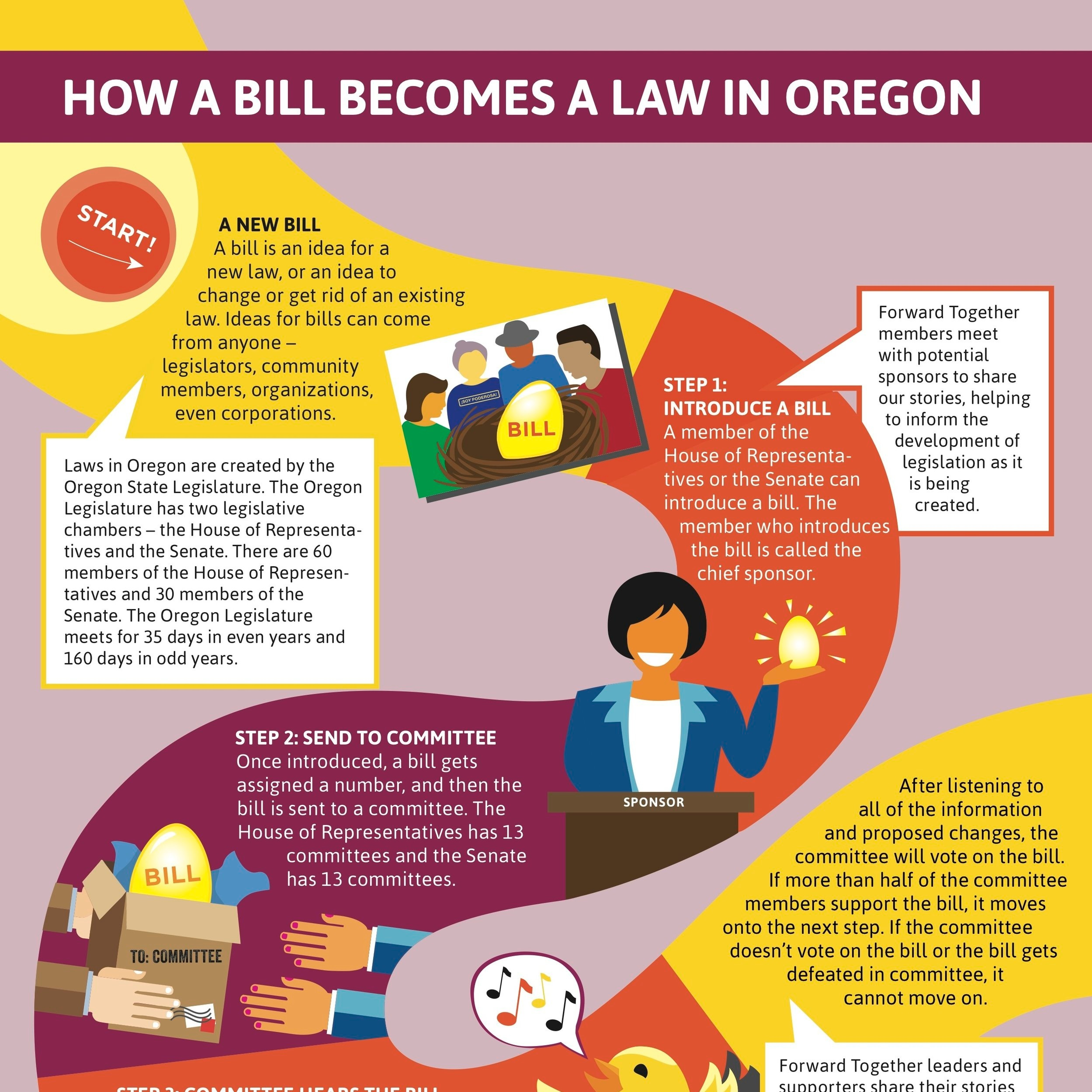 Primer: How a Bill Becomes Law